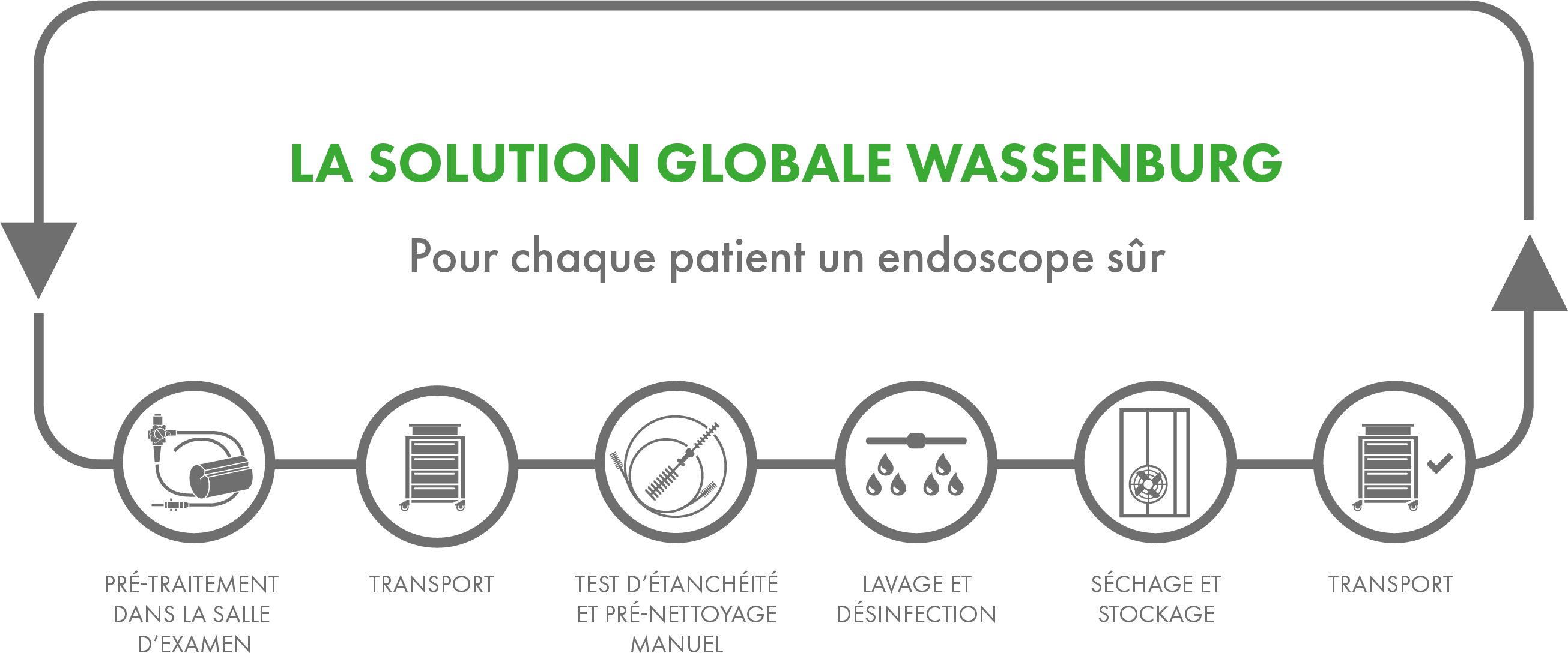 //www.wassenburgmedical.com/be/wp-content/uploads/sites/7/2018/07/Wassenburg-Total-Solution-FR.png