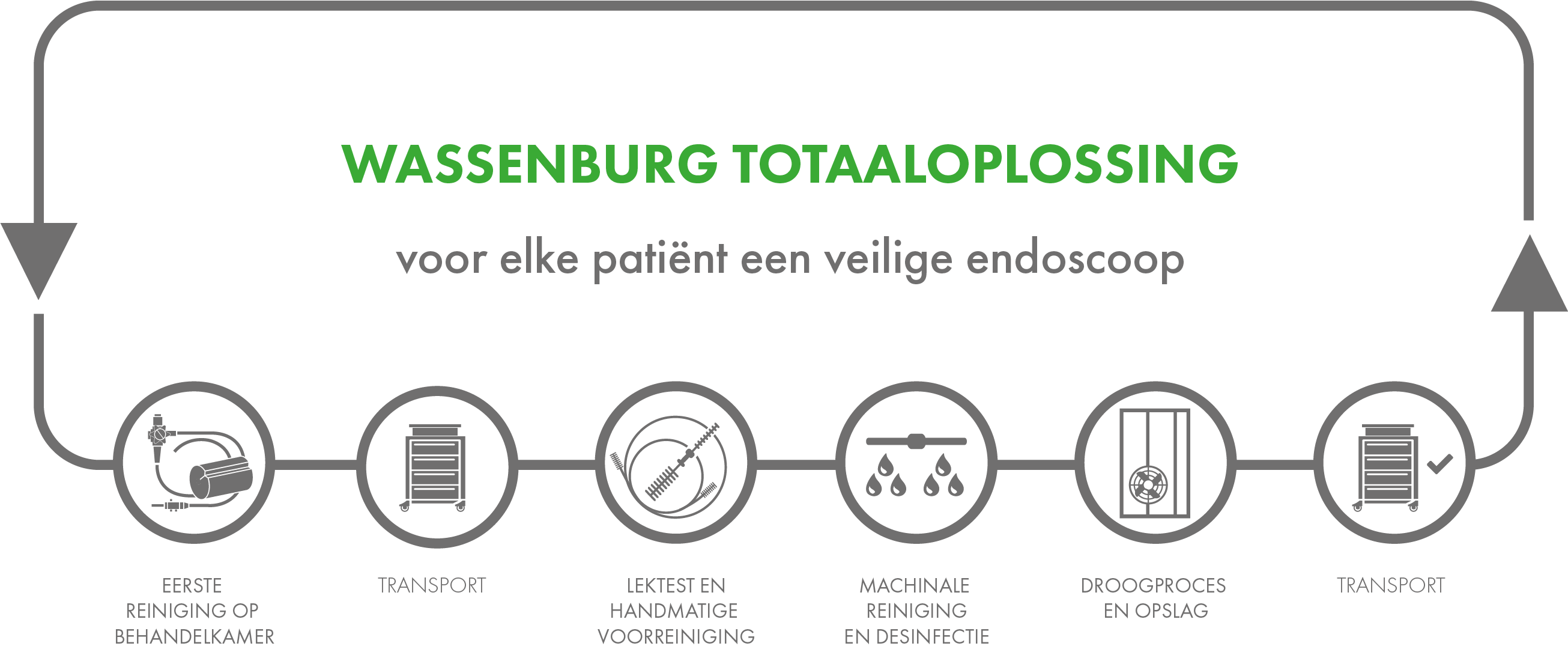 //www.wassenburgmedical.com/be/wp-content/uploads/sites/7/2018/07/Wassenburg-Total-Solution-NL.png