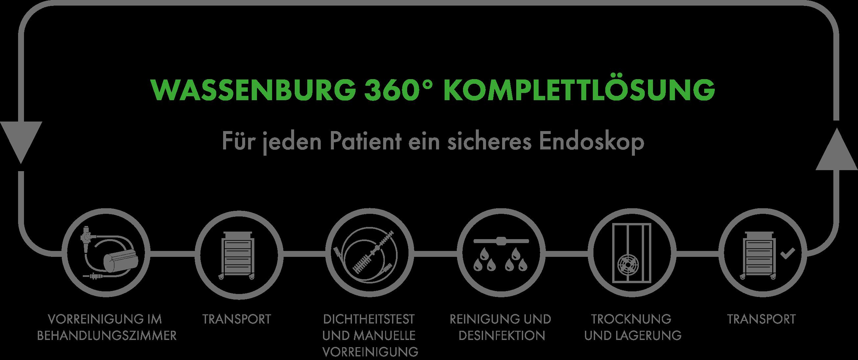 Wassenburg 360° Komplettlösung