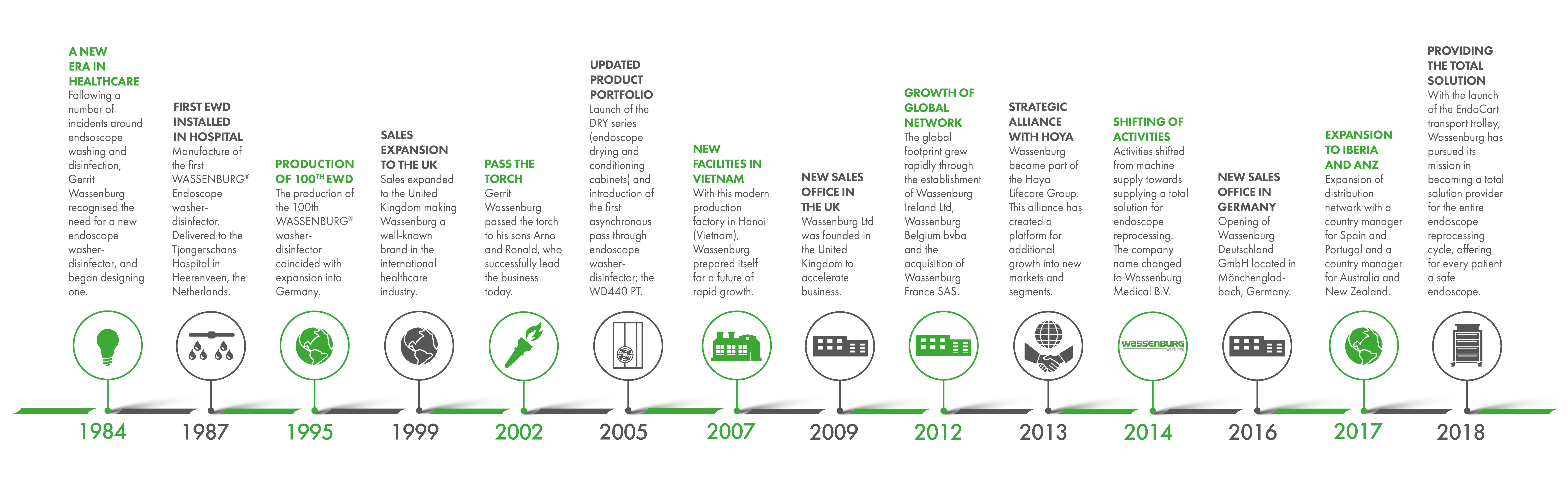 Wassenburg Timeline